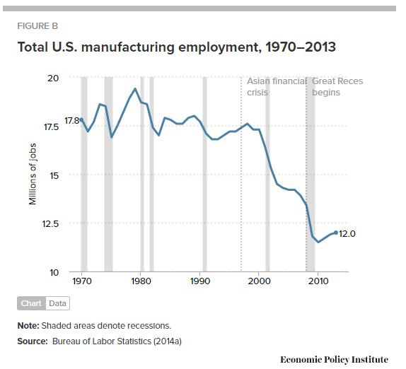 manufacturing-us-1970-present